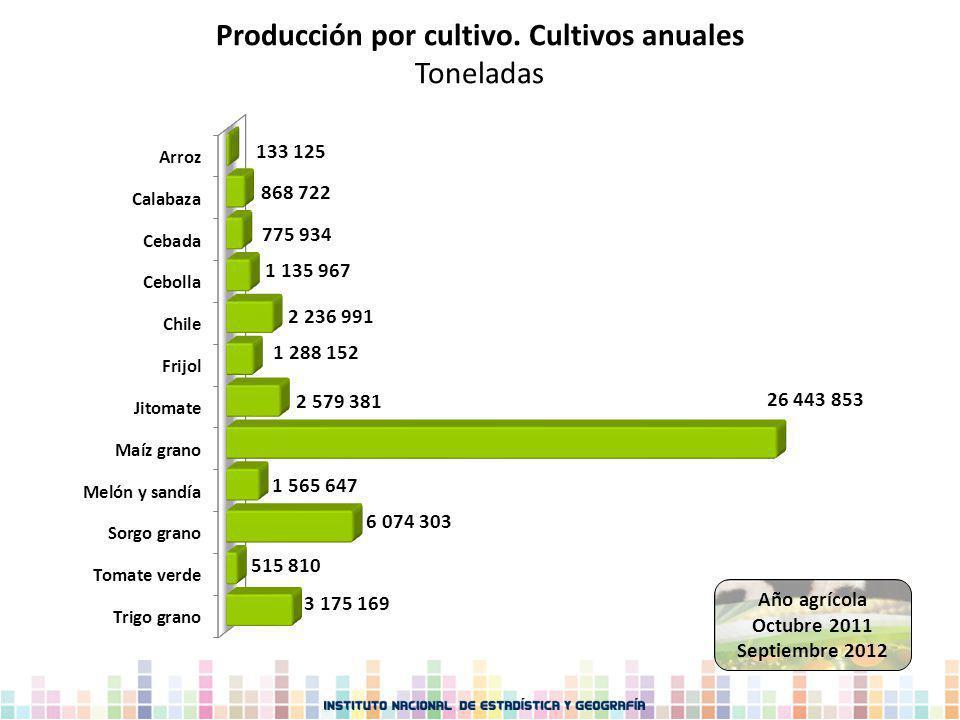 Producción por cultivo. Cultivos anuales Toneladas Año agrícola Octubre 2011 Septiembre 2012