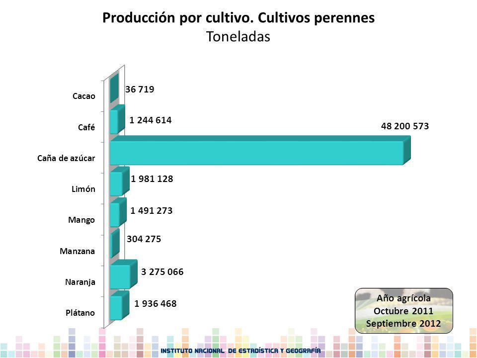Producción por cultivo. Cultivos perennes Toneladas Año agrícola Octubre 2011 Septiembre 2012