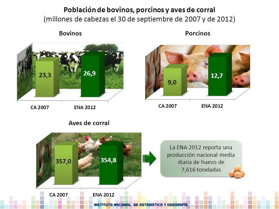 Población de bovinos, porcinos y aves de corral (millones de cabezas el 30 de septiembre de 2007 y de 2012) La ENA 2012 reporta una producción naciona