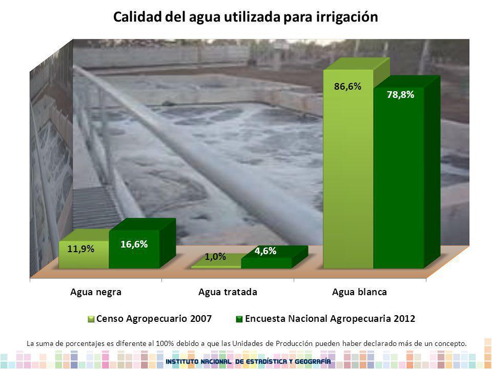 Calidad del agua utilizada para irrigación La suma de porcentajes es diferente al 100% debido a que las Unidades de Producción pueden haber declarado