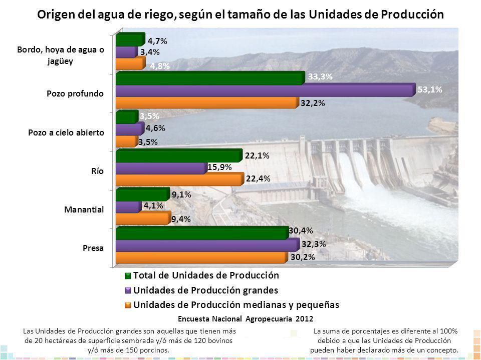 Origen del agua de riego, según el tamaño de las Unidades de Producción La suma de porcentajes es diferente al 100% debido a que las Unidades de Produ