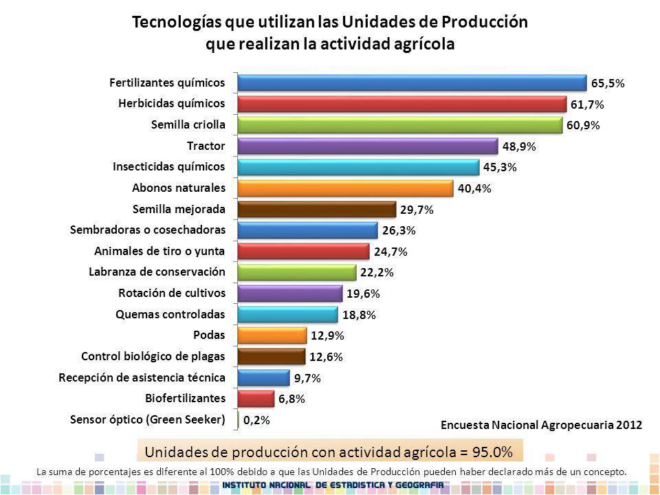 Unidades de producción con actividad agrícola = 95.0% La suma de porcentajes es diferente al 100% debido a que las Unidades de Producción pueden haber