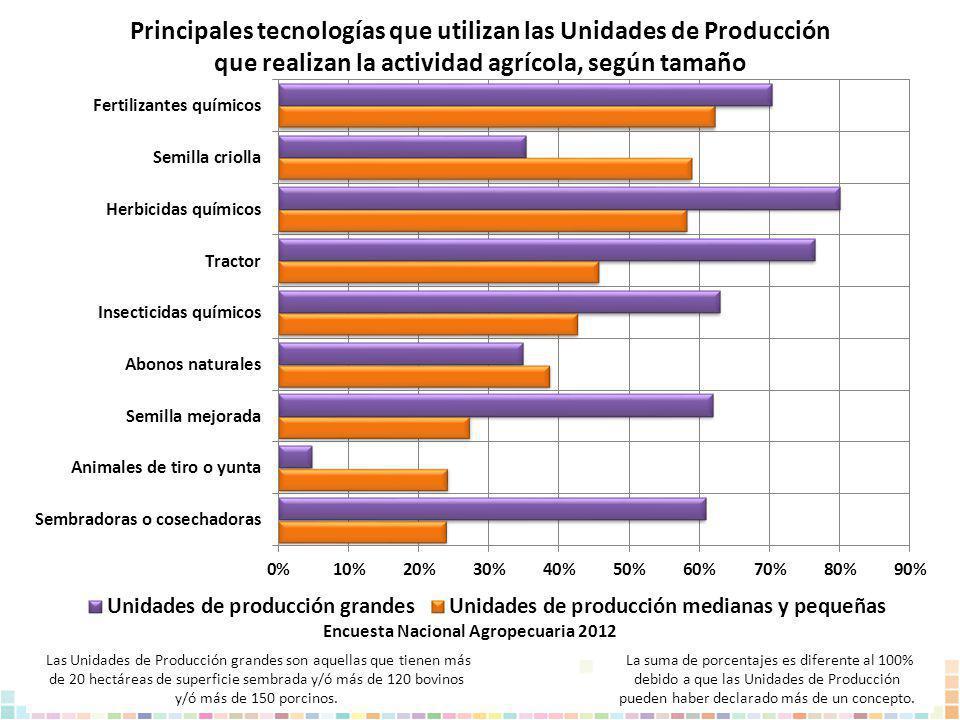 Principales tecnologías que utilizan las Unidades de Producción que realizan la actividad agrícola, según tamaño La suma de porcentajes es diferente a