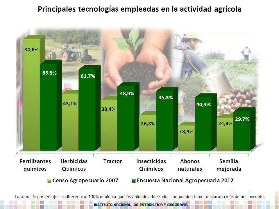 Principales tecnologías empleadas en la actividad agrícola La suma de porcentajes es diferente al 100% debido a que las Unidades de Producción pueden