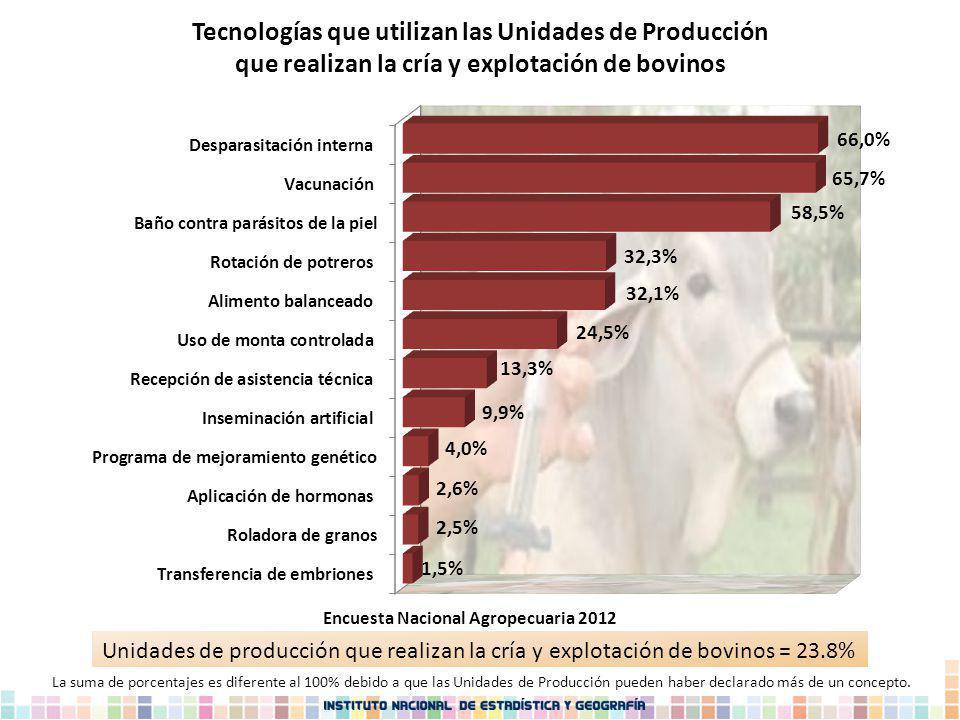 Unidades de producción que realizan la cría y explotación de bovinos = 23.8% Tecnologías que utilizan las Unidades de Producción que realizan la cría