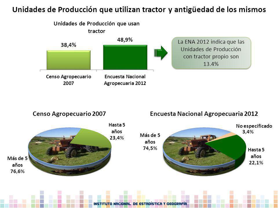 Unidades de Producción que utilizan tractor y antigüedad de los mismos La ENA 2012 indica que las Unidades de Producción con tractor propio son 13.4%