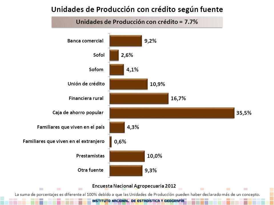 Unidades de Producción con crédito según fuente Unidades de Producción con crédito = 7.7% La suma de porcentajes es diferente al 100% debido a que las