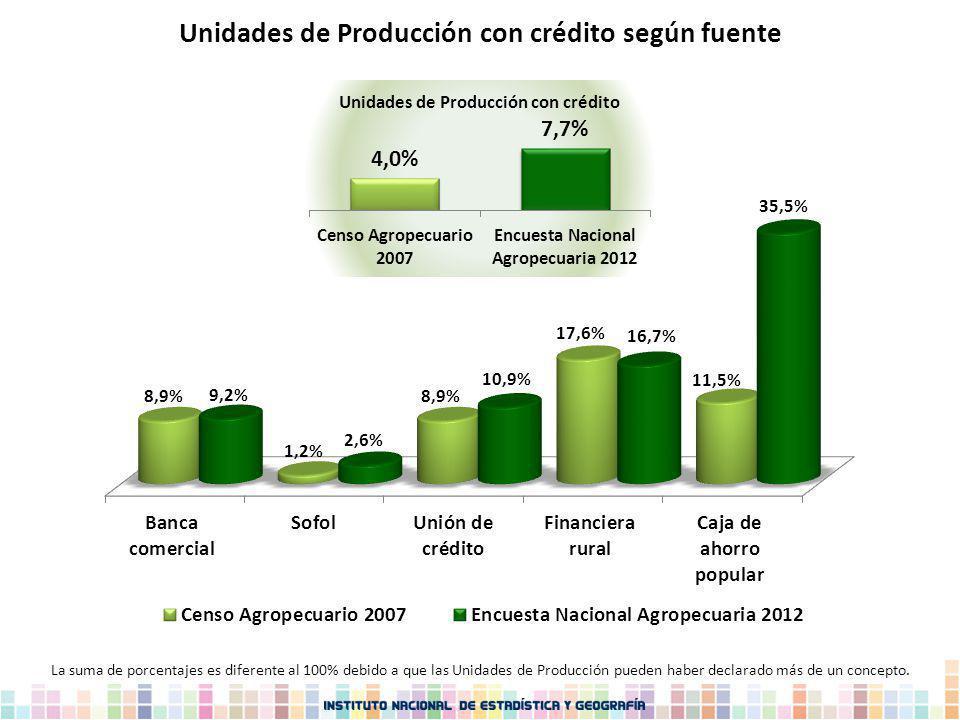 Unidades de Producción con crédito según fuente La suma de porcentajes es diferente al 100% debido a que las Unidades de Producción pueden haber decla
