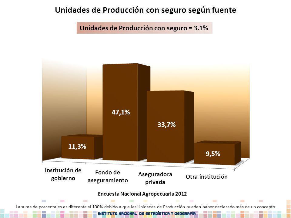 Unidades de Producción con seguro según fuente Unidades de Producción con seguro = 3.1% Encuesta Nacional Agropecuaria 2012 La suma de porcentajes es