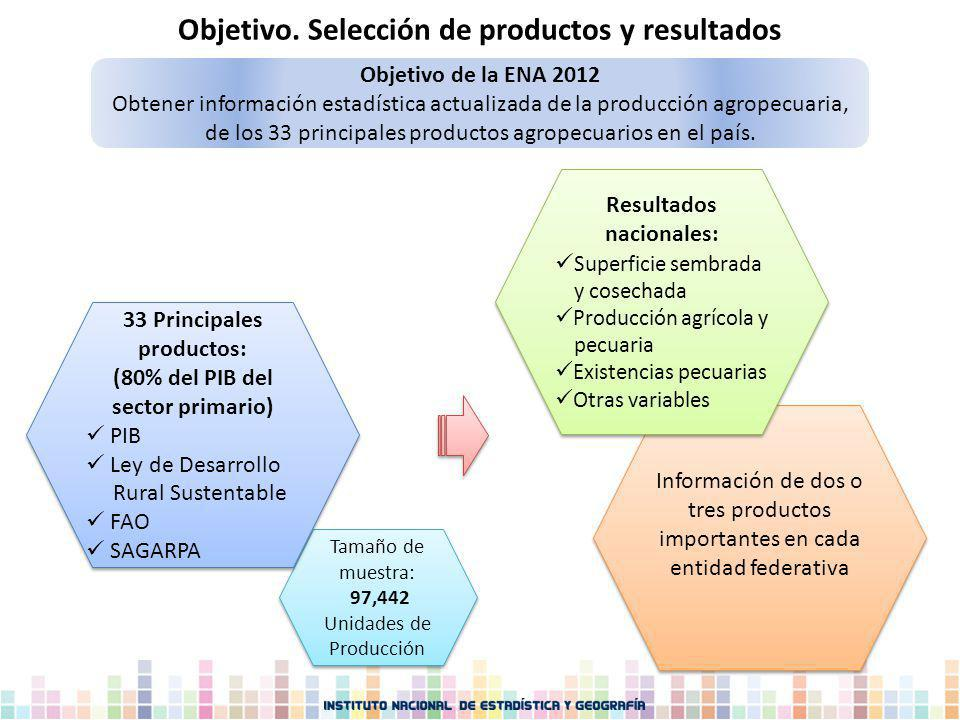 Información de dos o tres productos importantes en cada entidad federativa Objetivo. Selección de productos y resultados Tamaño de muestra: 97,442 Uni