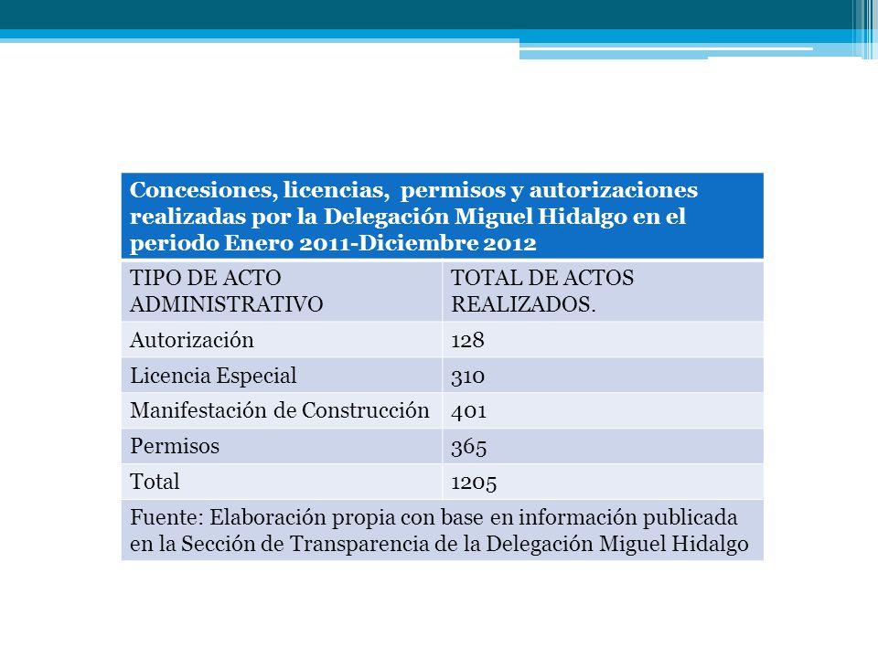 Concesiones, licencias, permisos y autorizaciones realizadas por la Delegación Miguel Hidalgo en el periodo Enero 2011-Diciembre 2012 TIPO DE ACTO ADM