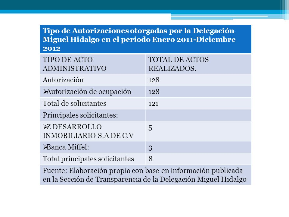 Tipo de Autorizaciones otorgadas por la Delegación Miguel Hidalgo en el periodo Enero 2011-Diciembre 2012 TIPO DE ACTO ADMINISTRATIVO TOTAL DE ACTOS R