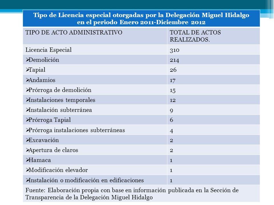 Tipo de Licencia especial otorgadas por la Delegación Miguel Hidalgo en el periodo Enero 2011-Diciembre 2012 TIPO DE ACTO ADMINISTRATIVOTOTAL DE ACTOS