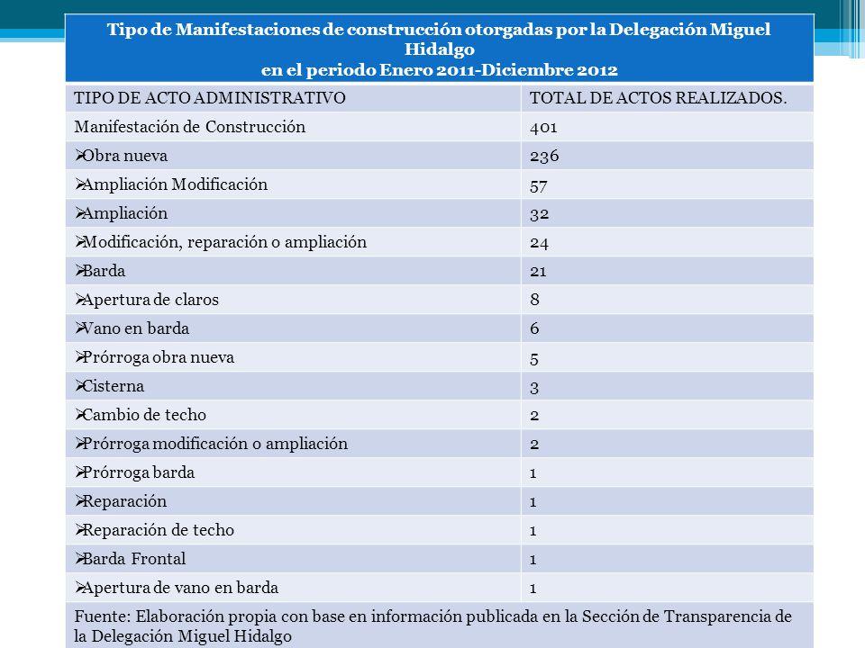 Tipo de Manifestaciones de construcción otorgadas por la Delegación Miguel Hidalgo en el periodo Enero 2011-Diciembre 2012 TIPO DE ACTO ADMINISTRATIVO
