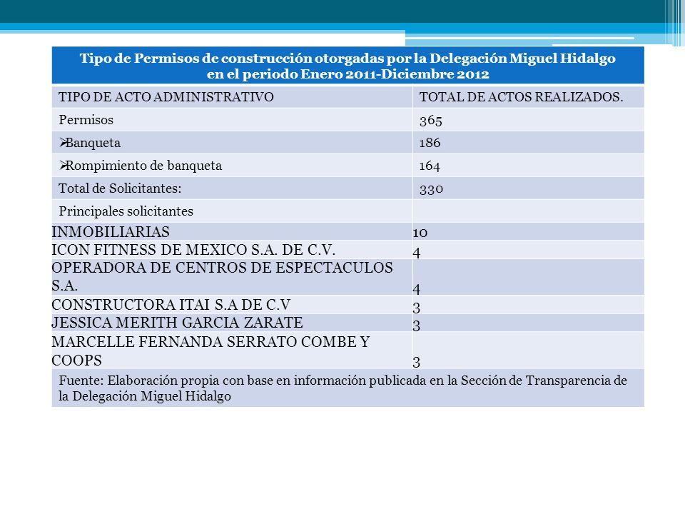 Tipo de Permisos de construcción otorgadas por la Delegación Miguel Hidalgo en el periodo Enero 2011-Diciembre 2012 TIPO DE ACTO ADMINISTRATIVOTOTAL D