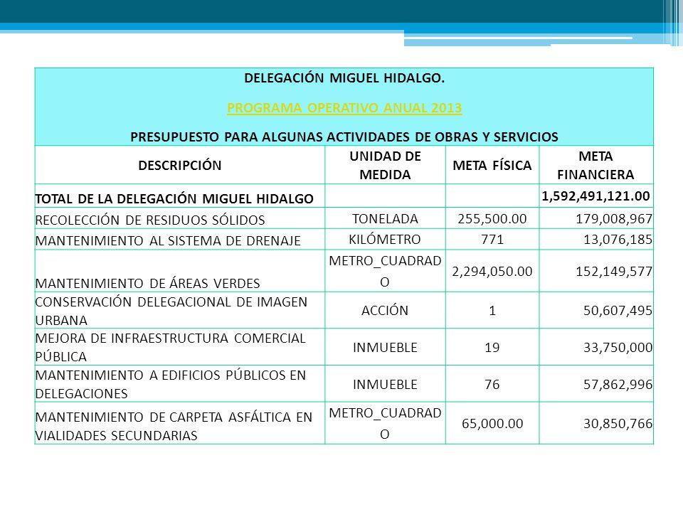 DELEGACIÓN MIGUEL HIDALGO. PROGRAMA OPERATIVO ANUAL 2013 PRESUPUESTO PARA ALGUNAS ACTIVIDADES DE OBRAS Y SERVICIOS DESCRIPCIÓN UNIDAD DE MEDIDA META F