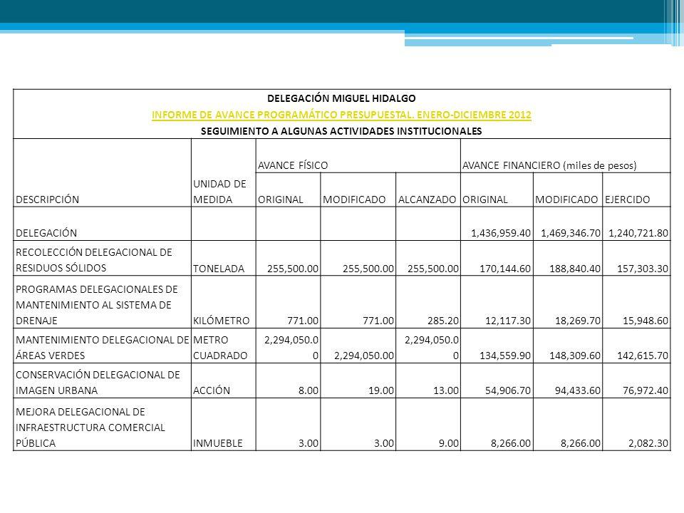 DELEGACIÓN MIGUEL HIDALGO INFORME DE AVANCE PROGRAMÁTICO PRESUPUESTAL. ENERO-DICIEMBRE 2012 SEGUIMIENTO A ALGUNAS ACTIVIDADES INSTITUCIONALES DESCRIPC