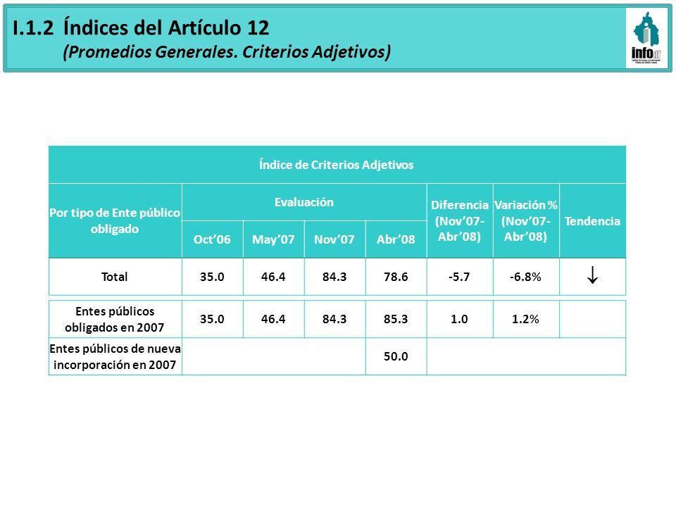 Grado de cumplimiento de las fracciones del Artículo 13 (Ordenado por Total Entes 2007) Fracciones Evaluación May07Nov07 Abr08 Total Entes 2007 Excluyendo nuevos Entes 2007 Fracción VIII Las reglas de procedimiento, manuales administrativos y políticas emitidas, aplicables en el ámbito de su competencia 62.692.982.187.3 Fracción XVI Los programas operativos anuales y/o de trabajo de cada uno de los entes públicos 67.495.080.087.5 Fracción XXIV Los entes obligados deberán hacer pública toda aquella información relativa a los montos y las personas a quienes entreguen, por cualquier motivo, recursos públicos, así como los informes que dichas personas les entreguen sobre el uso y destino de dichos recursos 39.590.077.085.0 Fracción XIV Las resoluciones o sentencias definitivas que se dicten en procesos jurisdiccionales o procedimientos seguidos en forma de juicio 60.896.076.478.9 Fracción XX Los resultados de todo tipo de auditorías concluidas, hechas al ejercicio presupuestal de cada uno de los entes públicos 60.091.875.980.9 Fracción XVII Informe de avances programáticos o presupuestales, balances generales y su estado financiero 38.284.374.380.5 Fracción IV Descripción de los cargos, emolumentos, remuneraciones, percepciones ordinarias y extraordinarias o similares de los servidores públicos de estructura, mandos medios y superiores 53.391.073.878.4 Fracción X Las concesiones, permisos y autorizaciones que haya otorgado, especificando al beneficiario 45.191.972.077.6 Fracción XI La información relacionada con los actos y contratos suscritos en materia de obras públicas, adquisiciones o arrendamiento de bienes o servicios 55.793.970.877.2 Fracción IXEl presupuesto asignado y su distribución por programas54.086.967.975.1 Fracción XII La ejecución, montos asignados y criterios de acceso a los programas de subsidio 25.985.662.867.9 Total 60.292.881.286.3