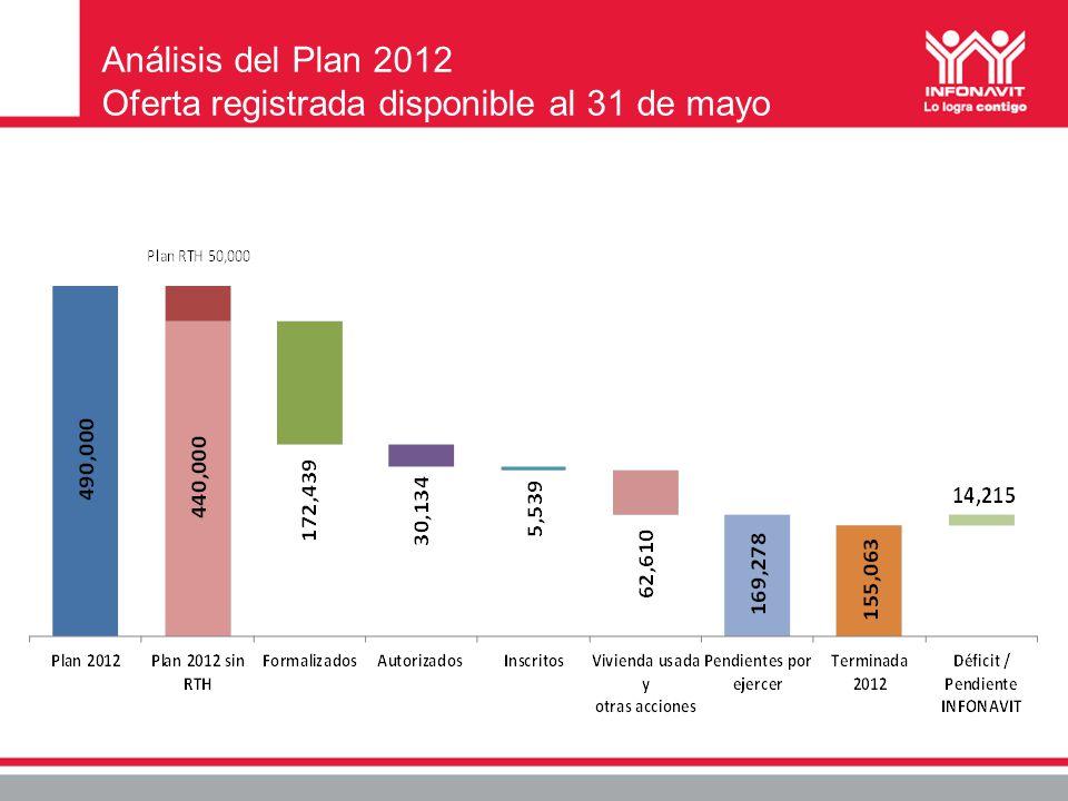 Análisis del Plan 2012 Oferta registrada disponible al 31 de mayo