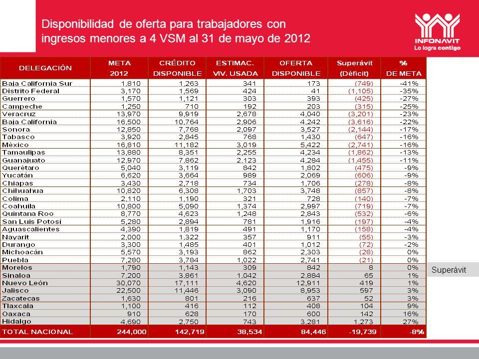 Disponibilidad de oferta para trabajadores con ingresos menores a 4 VSM al 31 de mayo de 2012 Superávit