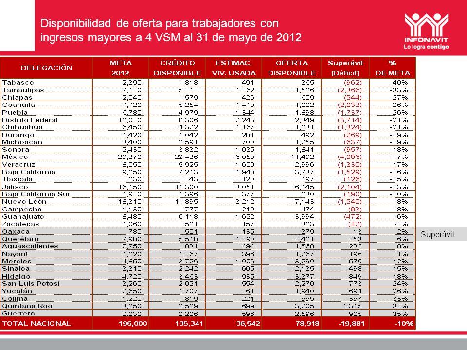 Disponibilidad de oferta para trabajadores con ingresos mayores a 4 VSM al 31 de mayo de 2012 Superávit