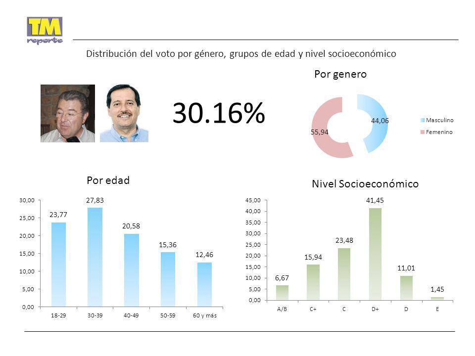 30.16% Por genero Por edad Nivel Socioeconómico Distribución del voto por género, grupos de edad y nivel socioeconómico