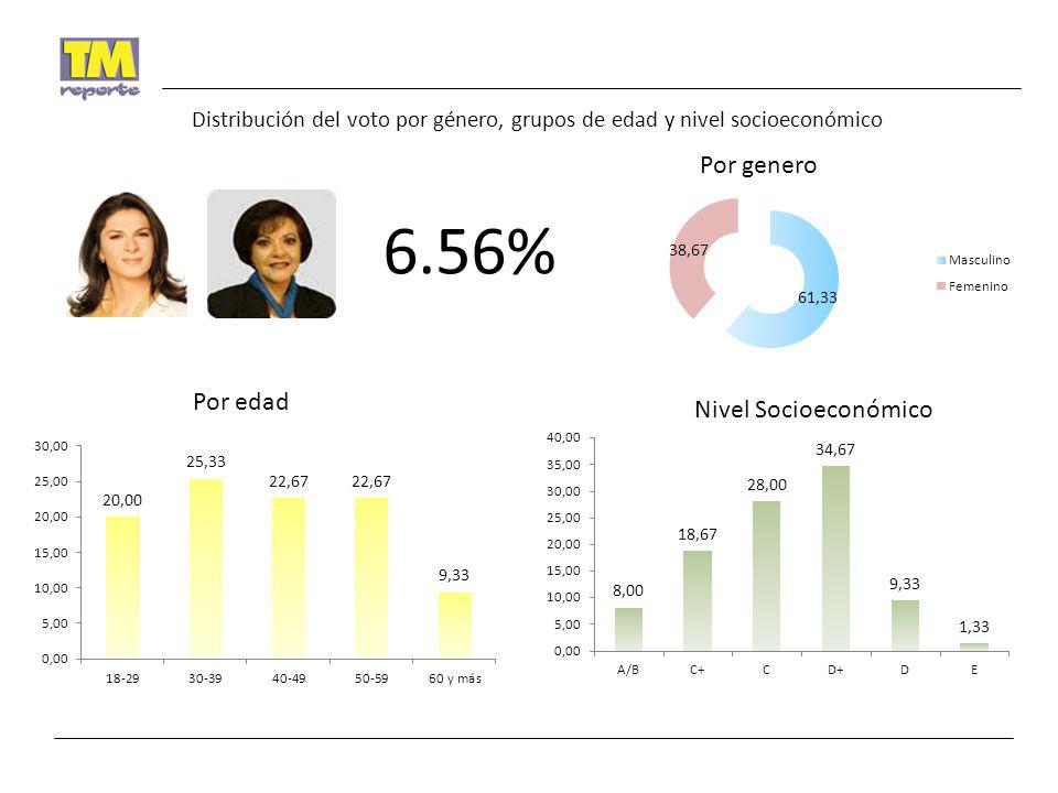 6.56% Por genero Por edad Nivel Socioeconómico Distribución del voto por género, grupos de edad y nivel socioeconómico