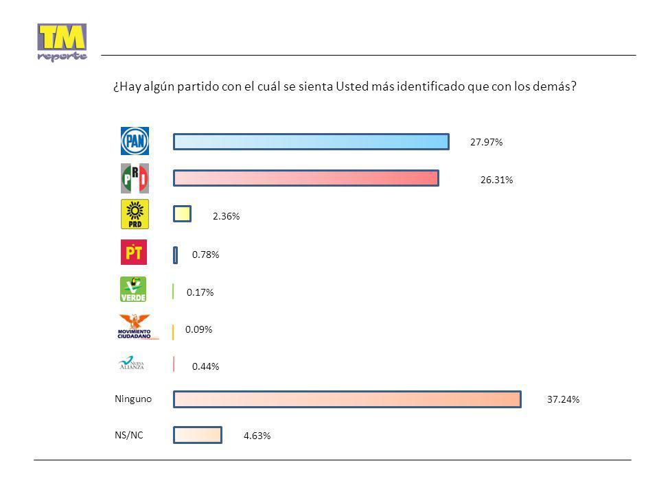 ¿Hay algún partido con el cuál se sienta Usted más identificado que con los demás? Ninguno NS/NC 27.97% 26.31% 2.36% 0.78% 0.44% 0.17% 0.09% 37.24% 4.