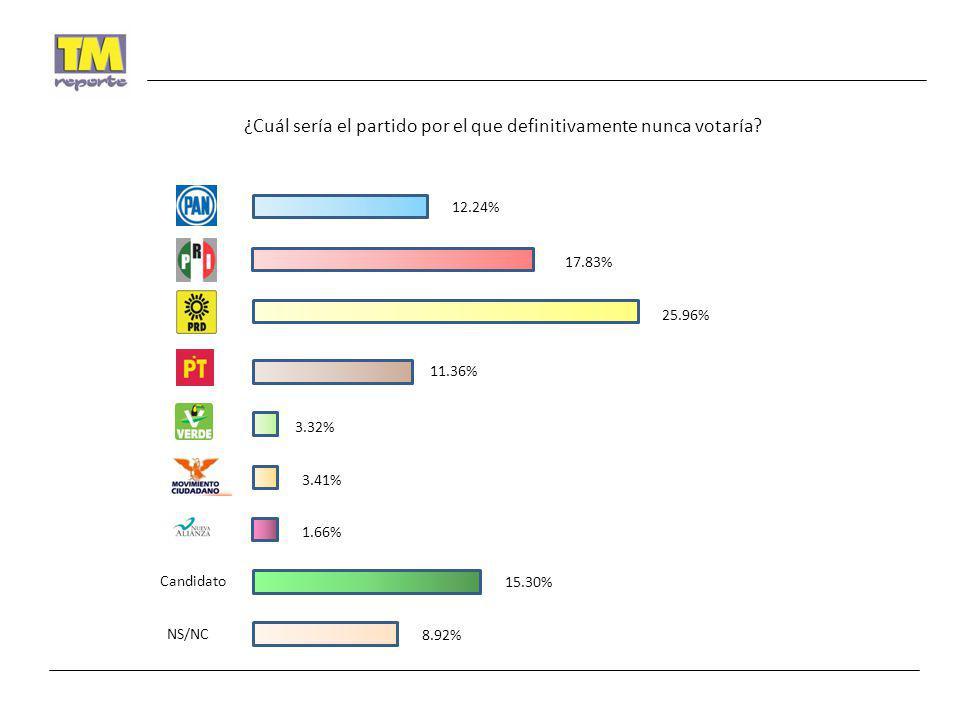 ¿Cuál sería el partido por el que definitivamente nunca votaría? Candidato NS/NC 12.24% 17.83% 25.96% 11.36% 1.66% 3.32% 3.41% 15.30% 8.92%