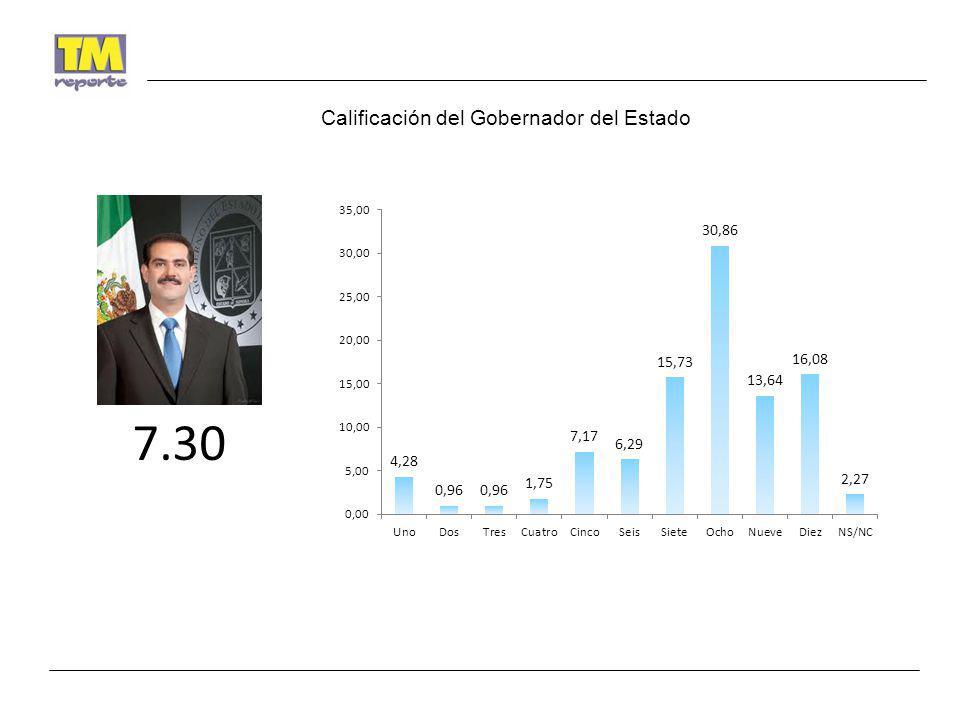 Calificación del Gobernador del Estado 7.30