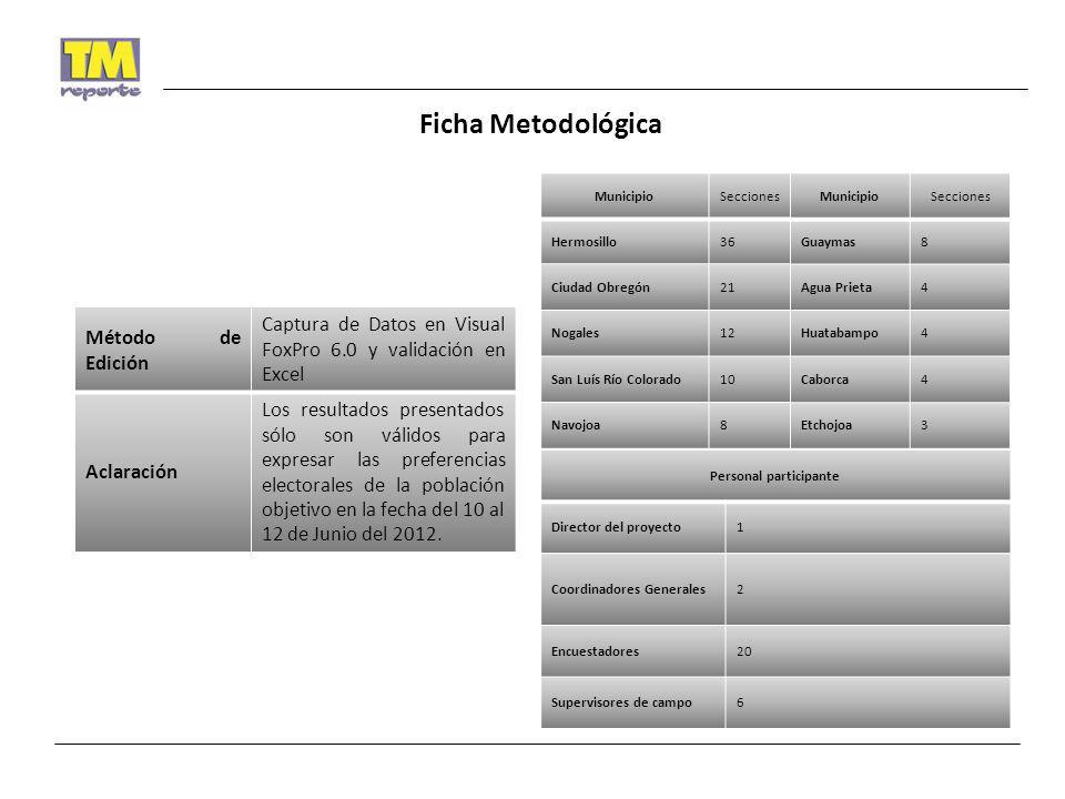 Ficha Metodológica Método de Edición Captura de Datos en Visual FoxPro 6.0 y validación en Excel Aclaración Los resultados presentados sólo son válido