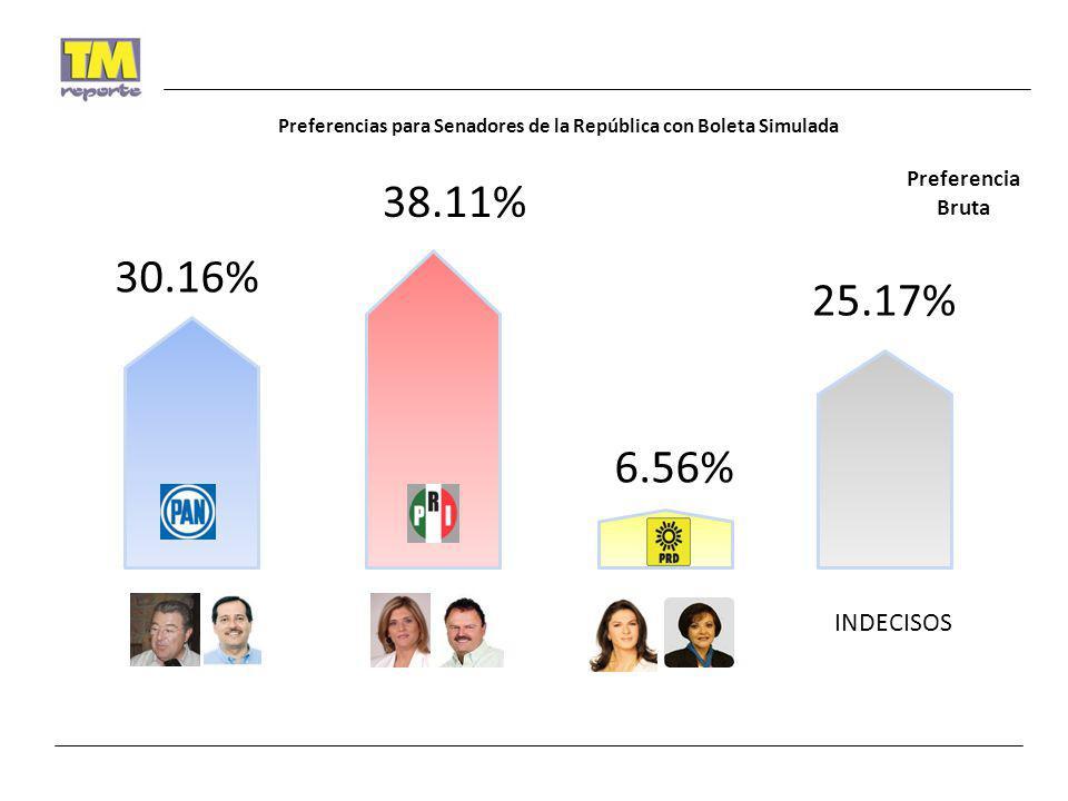 Preferencias para Senadores de la República con Boleta Simulada INDECISOS 30.16% 38.11% 6.56% 25.17% Preferencia Bruta