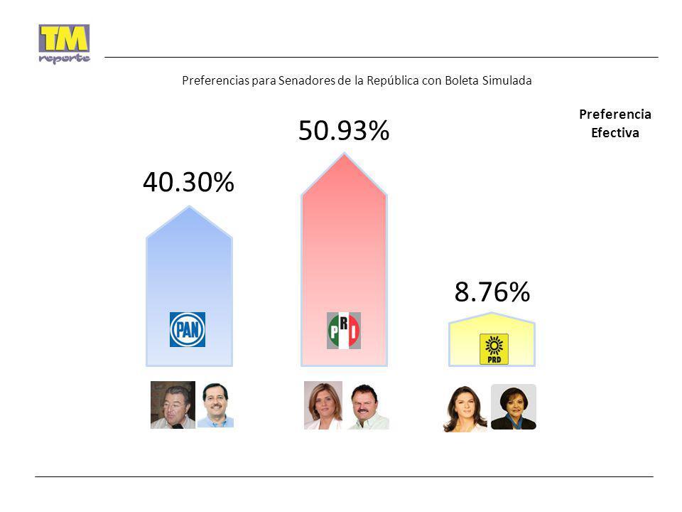 Preferencias para Senadores de la República con Boleta Simulada 40.30% 50.93% 8.76% Preferencia Efectiva