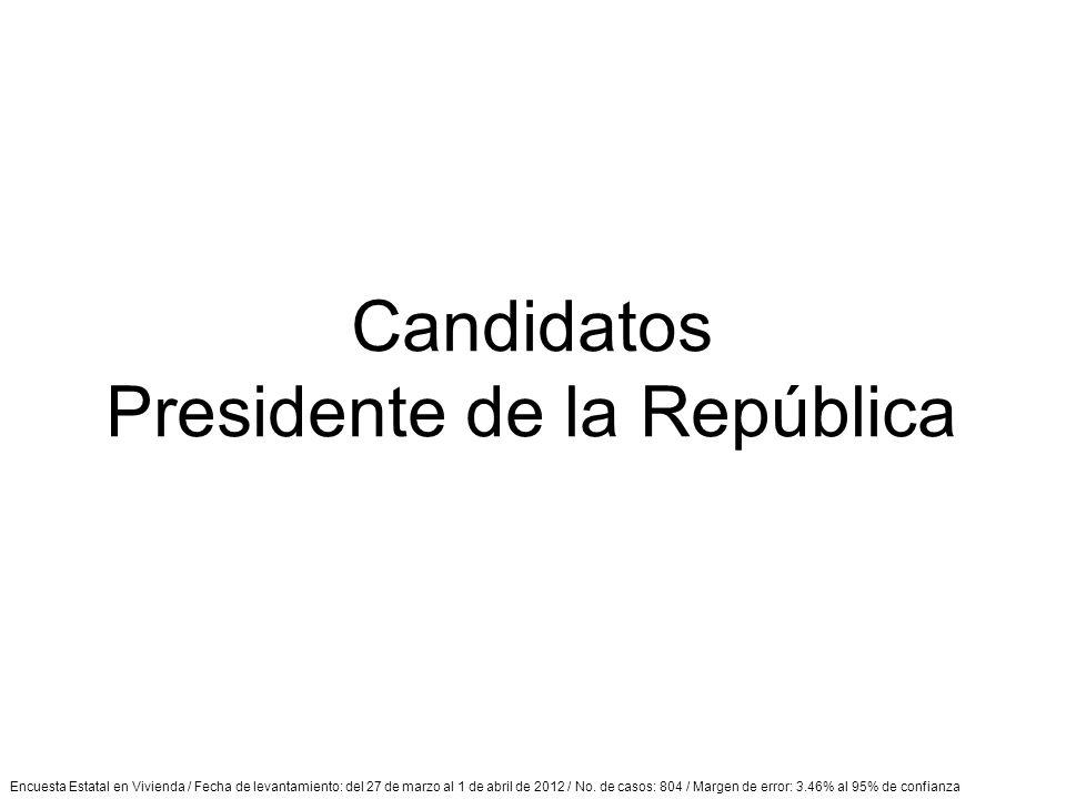 Encuesta Estatal en Vivienda / Fecha de levantamiento: del 27 de marzo al 1 de abril de 2012 / No.