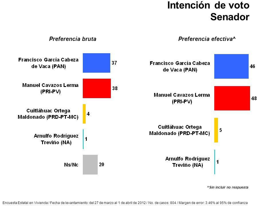 Encuesta Estatal en Vivienda / Fecha de levantamiento: del 27 de marzo al 1 de abril de 2012 / No. de casos: 804 / Margen de error: 3.46% al 95% de co