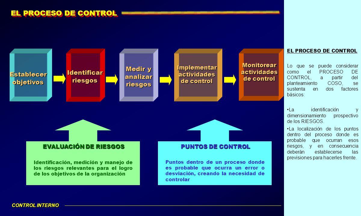 EL PROCESO DE CONTROL Lo que se puede considerar como el PROCESO DE CONTROL, a partir del planteamiento COSO, se sustenta en dos factores básicos: La