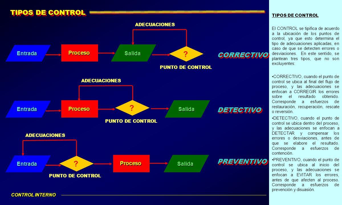TIPOS DE CONTROL El CONTROL se tipifica de acuerdo a la ubicación de los puntos de control, ya que esto determina el tipo de adecuaciones aplicadas, e