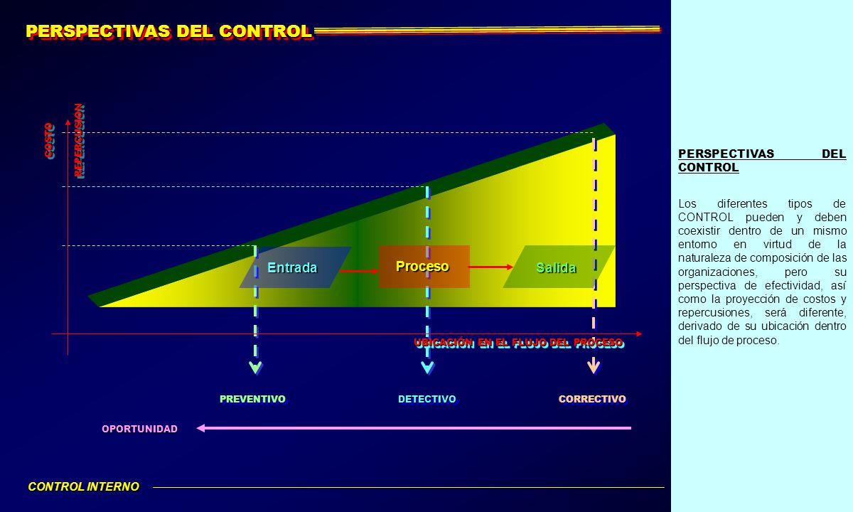 PERSPECTIVAS DEL CONTROL Los diferentes tipos de CONTROL pueden y deben coexistir dentro de un mismo entorno en virtud de la naturaleza de composición