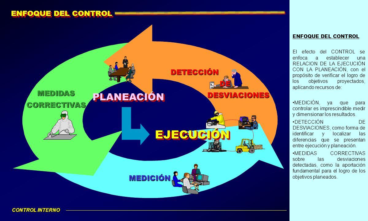 ENFOQUE DEL CONTROL El efecto del CONTROL se enfoca a establecer una RELACION DE LA EJECUCIÓN CON LA PLANEACIÓN, con el propósito de verificar el logr