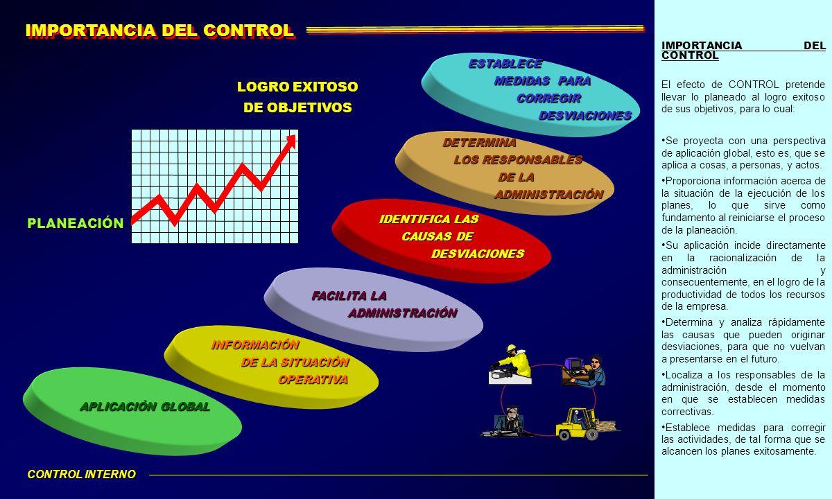 IMPORTANCIA DEL CONTROL El efecto de CONTROL pretende llevar lo planeado al logro exitoso de sus objetivos, para lo cual: Se proyecta con una perspect