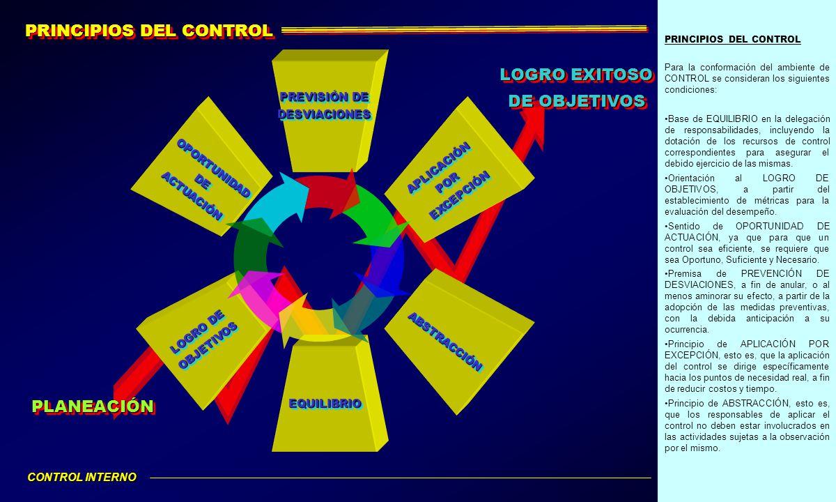 PRINCIPIOS DEL CONTROL Para la conformación del ambiente de CONTROL se consideran los siguientes condiciones: Base de EQUILIBRIO en la delegación de r