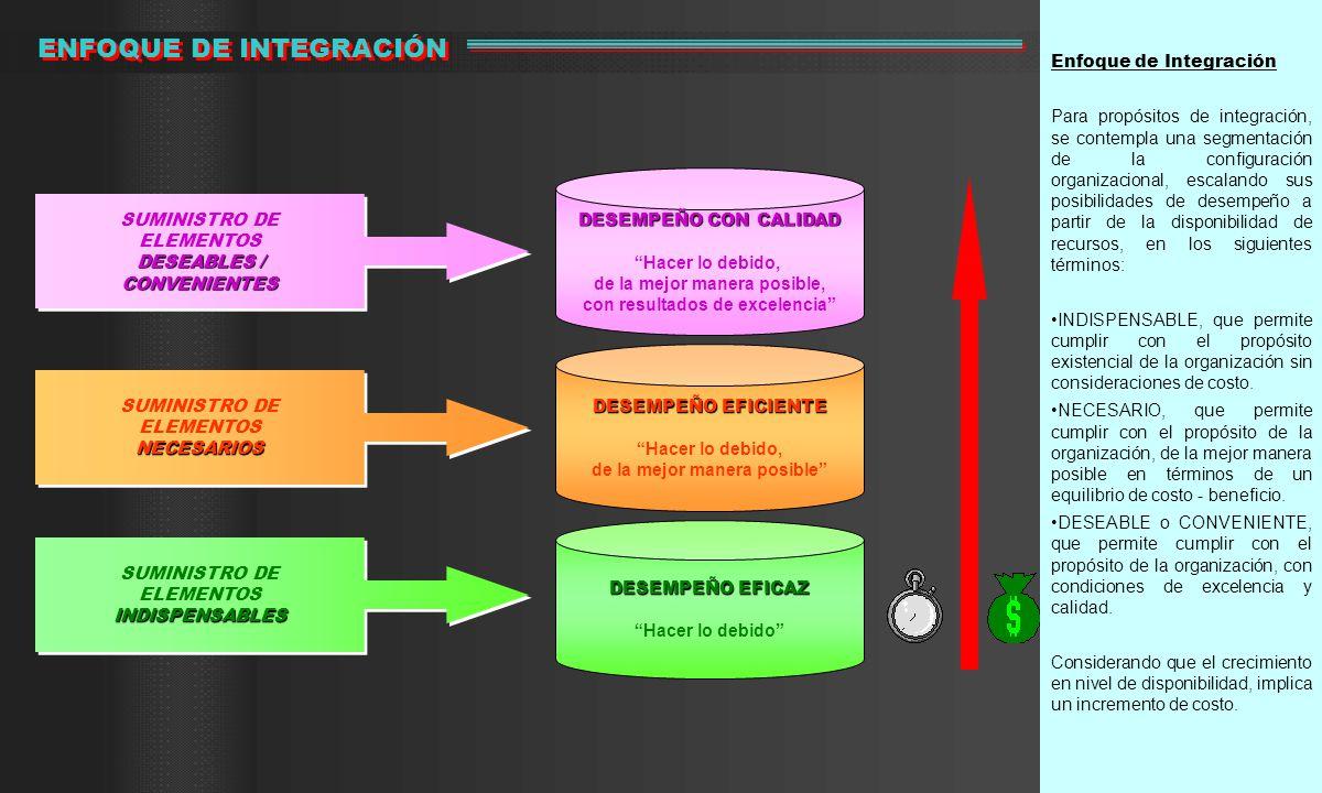 Enfoque de Integración Para propósitos de integración, se contempla una segmentación de la configuración organizacional, escalando sus posibilidades de desempeño a partir de la disponibilidad de recursos, en los siguientes términos: INDISPENSABLE, que permite cumplir con el propósito existencial de la organización sin consideraciones de costo.