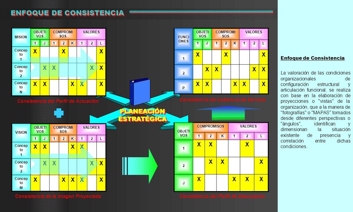 Enfoque de Consistencia La valoración de las condiciones organizacionales de configuración estructural y articulación funcional, se realiza con base e