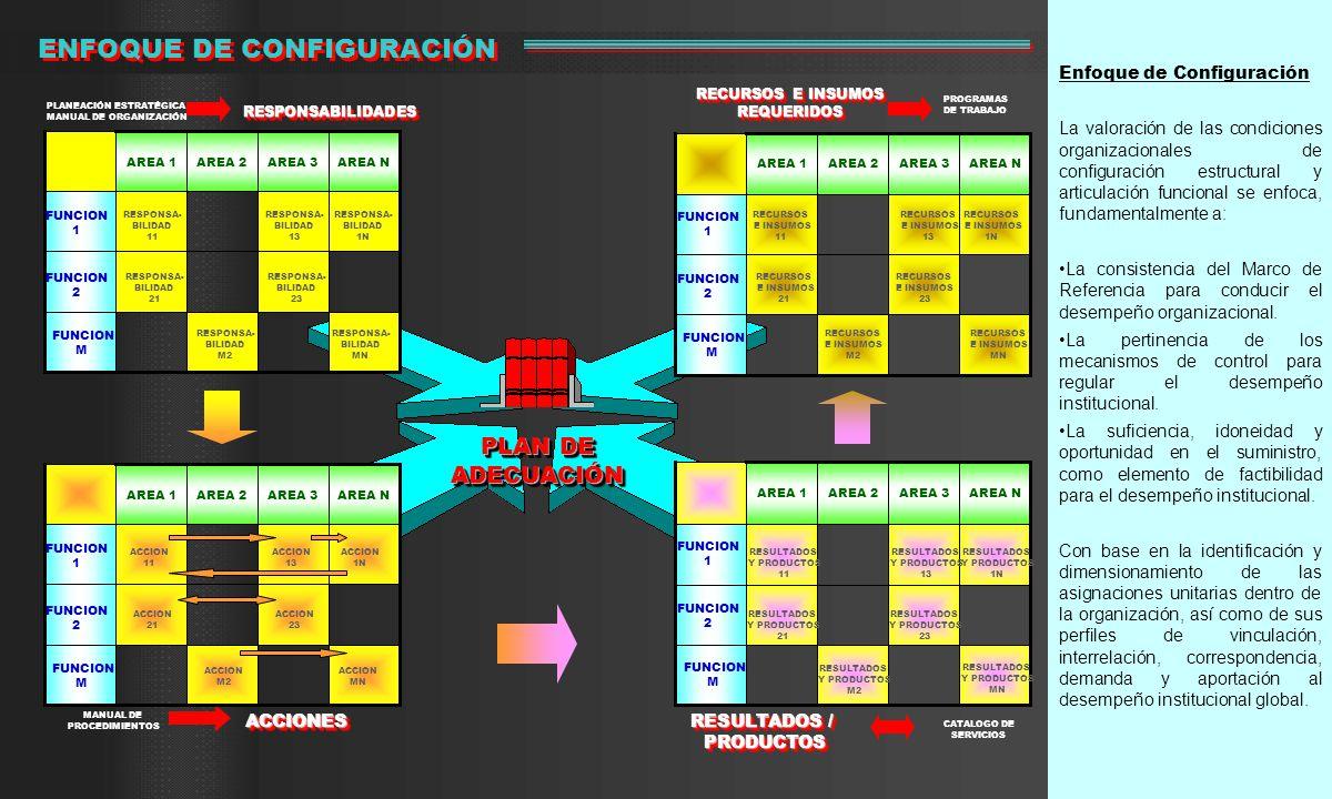 Enfoque de Configuración La valoración de las condiciones organizacionales de configuración estructural y articulación funcional se enfoca, fundamentalmente a: La consistencia del Marco de Referencia para conducir el desempeño organizacional.