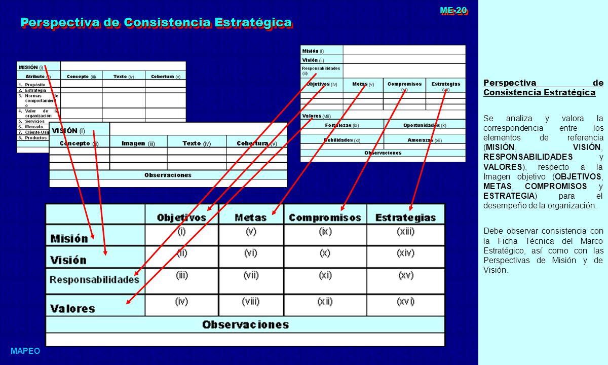 Perspectiva de Consistencia Estratégica Se analiza y valora la correspondencia entre los elementos de referencia (MISIÓN, VISIÓN, RESPONSABILIDADES y VALORES), respecto a la Imagen objetivo (OBJETIVOS, METAS, COMPROMISOS y ESTRATEGIA) para el desempeño de la organización.