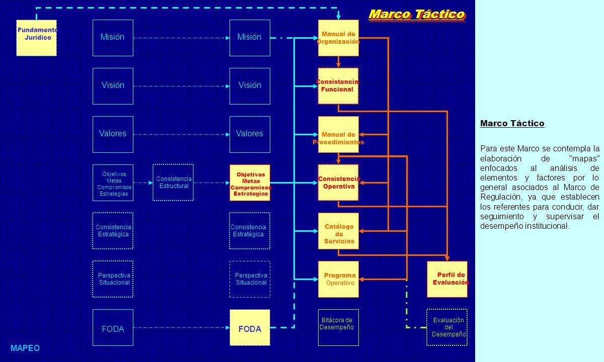 Marco Táctico Para este Marco se contempla la elaboración de mapas enfocados al análisis de elementos y factores por lo general asociados al Marco de Regulación, ya que establecen los referentes para conducir, dar seguimiento y supervisar el desempeño institucional.