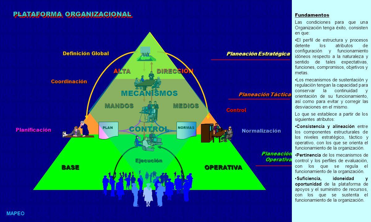 PLATAFORMA ORGANIZACIONAL MAPEO Planeación Estratégica Planeación Táctica Planeación Operativa ALTA DIRECCIÓN MANDOS MEDIOS BASE OPERATIVA Normalización PLANNORMAS Definición Global Planificación Coordinación Ejecución Control MECANISMOS DE CONTROL Fundamentos Las condiciones para que una Organización tenga éxito, consisten en que: El perfil de estructura y procesos detente los atributos de configuración y funcionamiento idóneos respecto a la naturaleza y sentido de tales expectativas, funciones, compromisos, objetivos y metas.