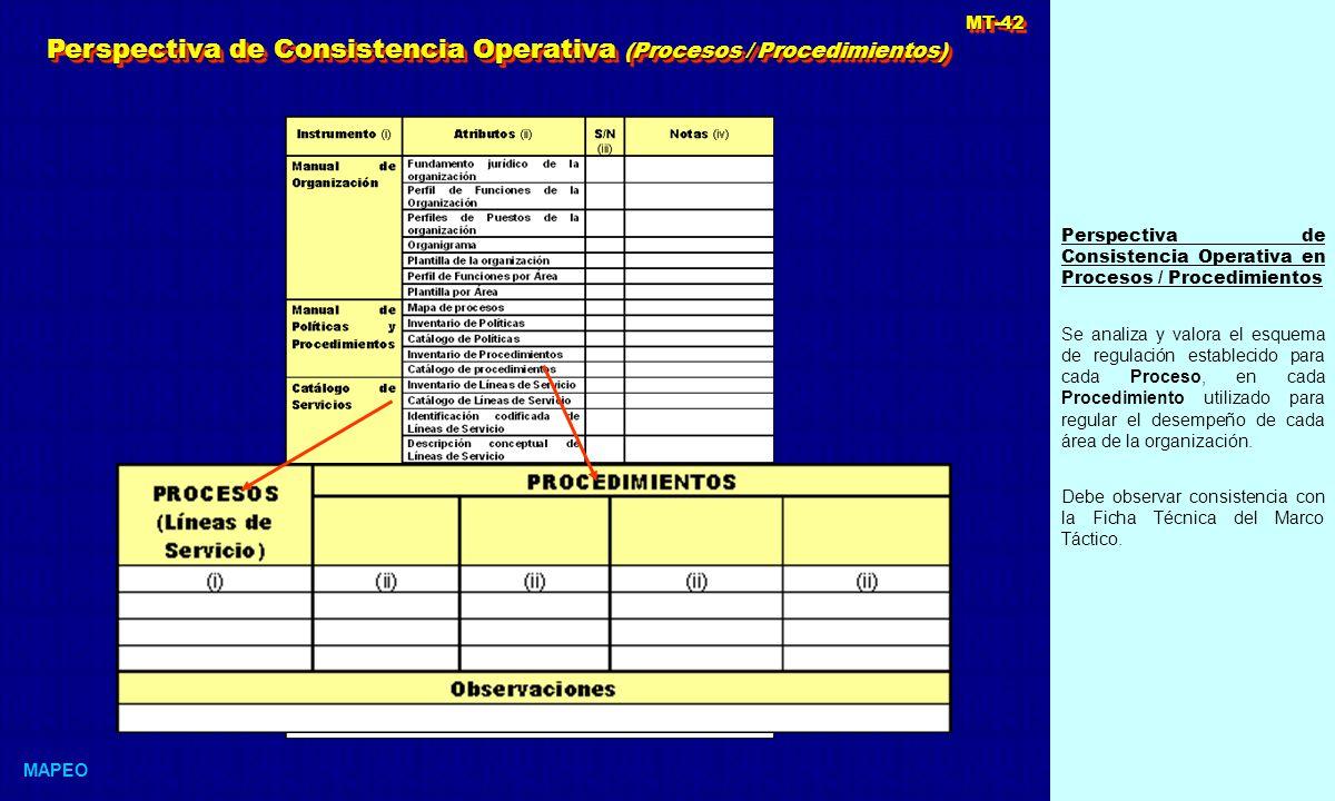 Perspectiva de Consistencia Operativa en Procesos / Procedimientos Se analiza y valora el esquema de regulación establecido para cada Proceso, en cada Procedimiento utilizado para regular el desempeño de cada área de la organización.
