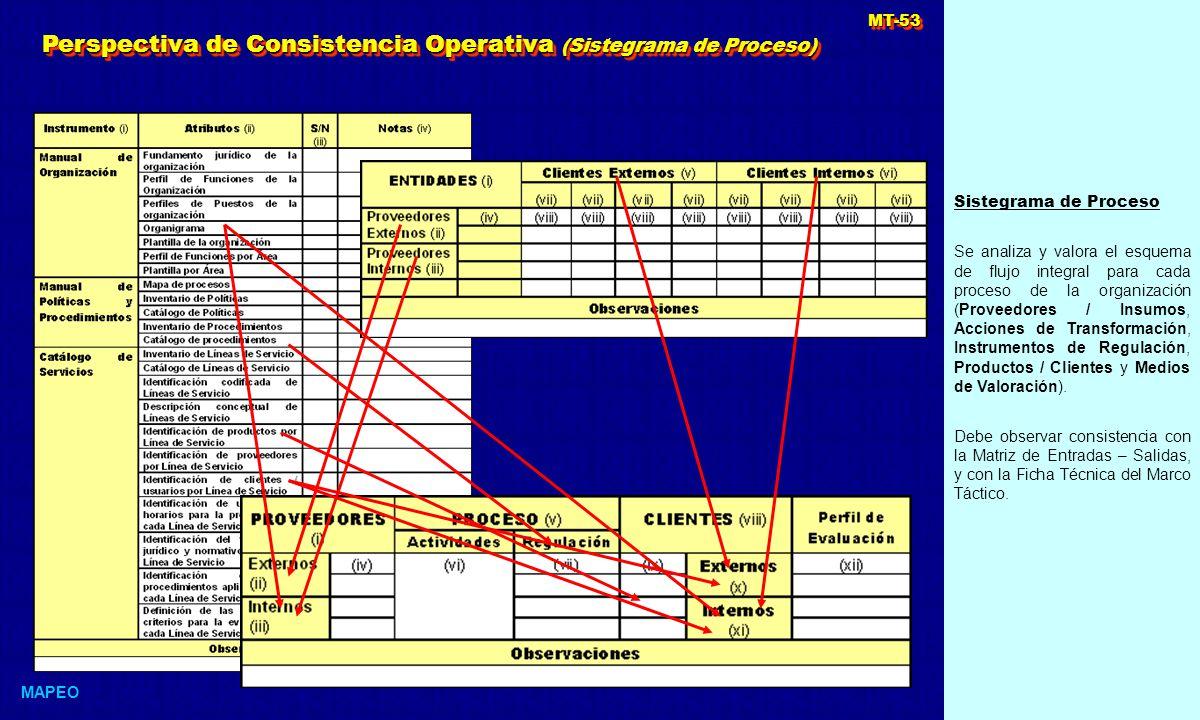 Sistegrama de Proceso Se analiza y valora el esquema de flujo integral para cada proceso de la organización (Proveedores / Insumos, Acciones de Transformación, Instrumentos de Regulación, Productos / Clientes y Medios de Valoración).