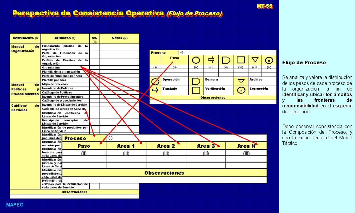 Flujo de Proceso Se analiza y valora la distribución de los pasos de cada proceso de la organización, a fin de identificar y ubicar los ámbitos y las fronteras de responsabilidad en el esquema de ejecución.